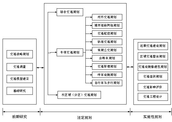 图1  交通规划编制体系框架图图片