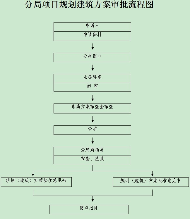 分局项目规划建筑方案审批流程图图片