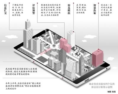 规划好不好大数据告诉你 武汉城市仿真实验室进入全面建设阶段